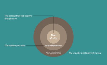 layers of behavior change