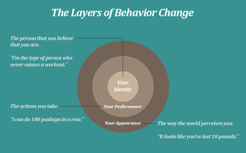 making changes beliefs Thought and belief: how to unlock your potential and thought and belief: how to unlock your potential and fulfill to be effective it must change your beliefs.