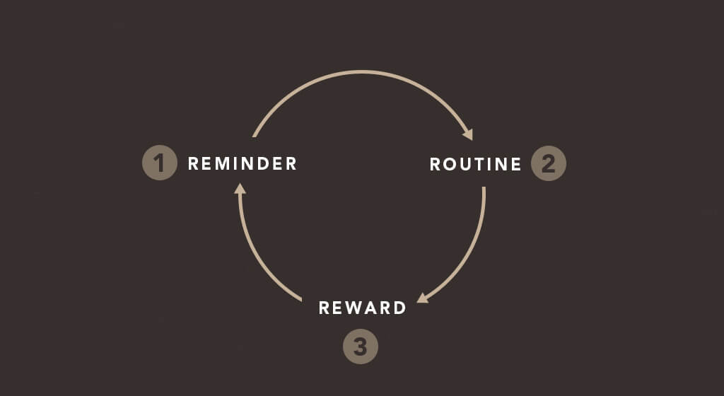the r s of habit change how to start new habits that actually stick