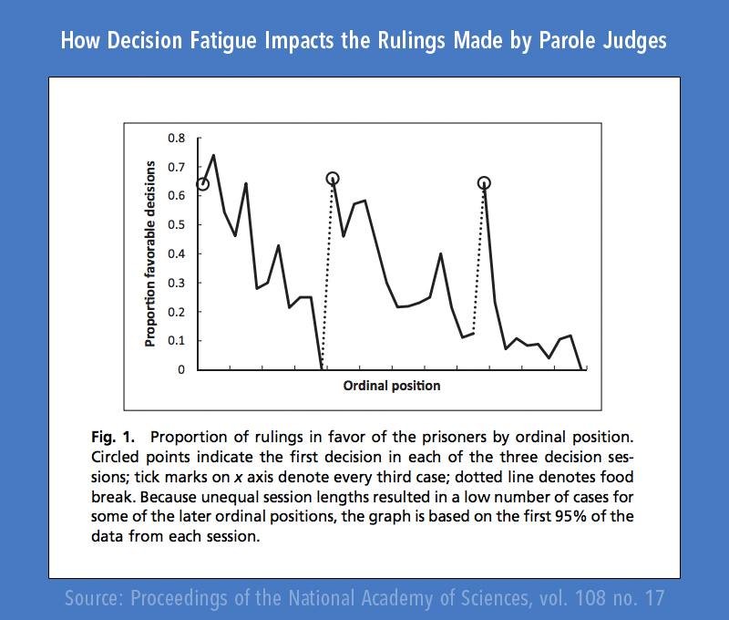 This graph displays the odds that a criminal will receive a favorable response from the judge based on the time of day when the hearing occurs. Notice that as time goes on, the odds of receiving a favorable response decrease. (Graphic by James Clear.)