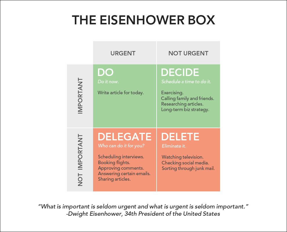 how to be more productive with the eisenhower box