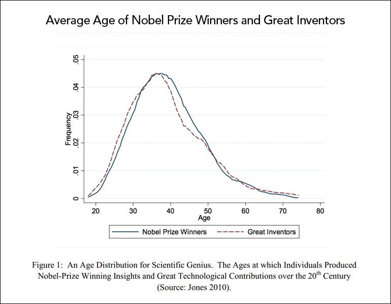 Average age nobel prize winners (How to Find Your Hidden Creative Genius)