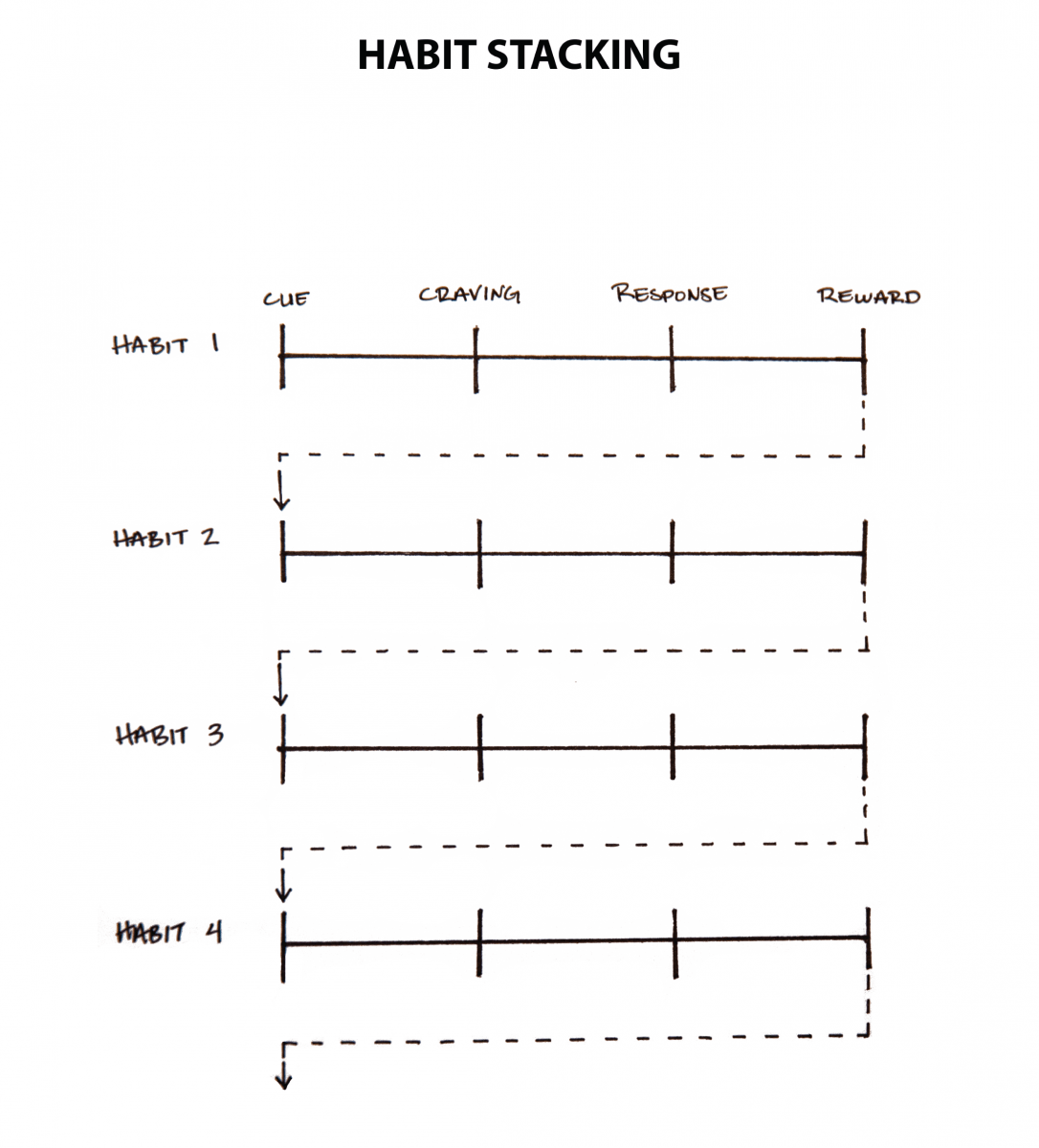 d49c2df2530 Habit stacking increases the likelihood that you ll stick with a habit by  stacking your new behavior on top of an old one. This process can be  repeated to ...