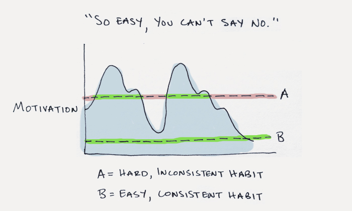 start small habits (build new habits)