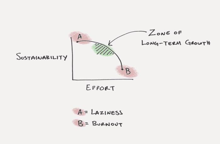 sustain your habits (build new habits)