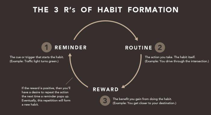 Le 3 R della formazione di un'abitudine motivante