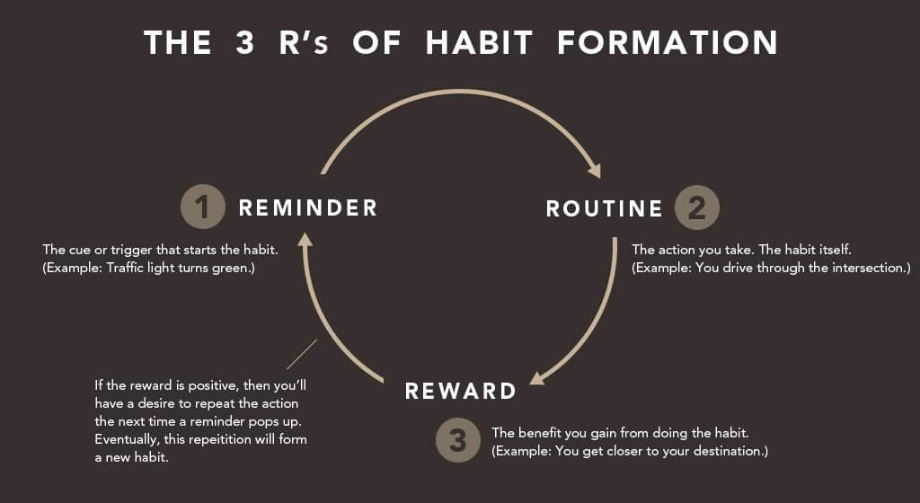 how habits work