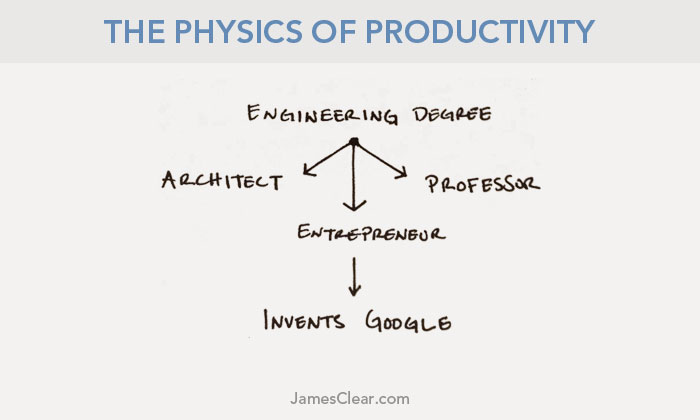 physics of productivity first law