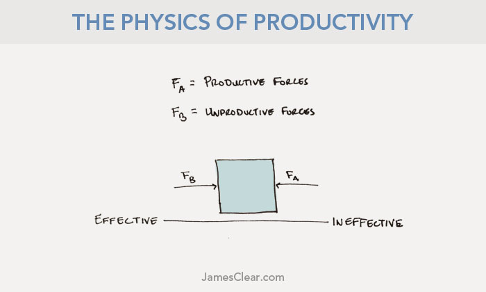 boost your productivity with the physics of productivity third law