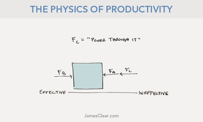 physics of productivity third law