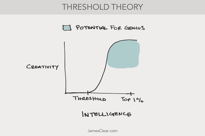 Threshold Theory (Creative Thinking)