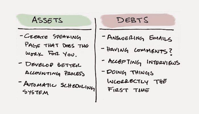 Time Assets Time Debts