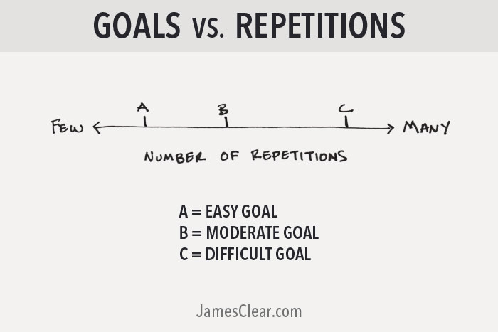 goals vs repetitions (Is Self-Doubt Required for Success?)