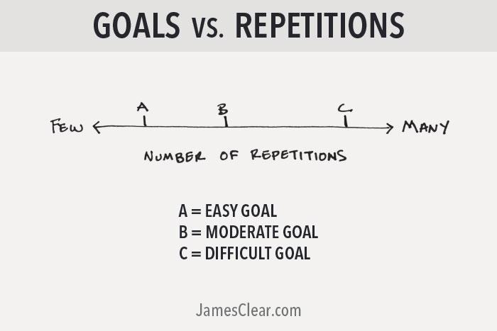 goals vs repetitions