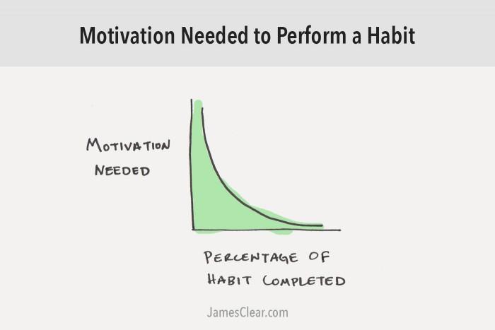 мотивация привычки