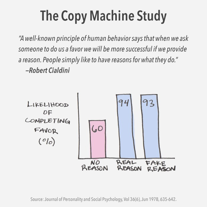 The Copy Machine study by Ellen Langer