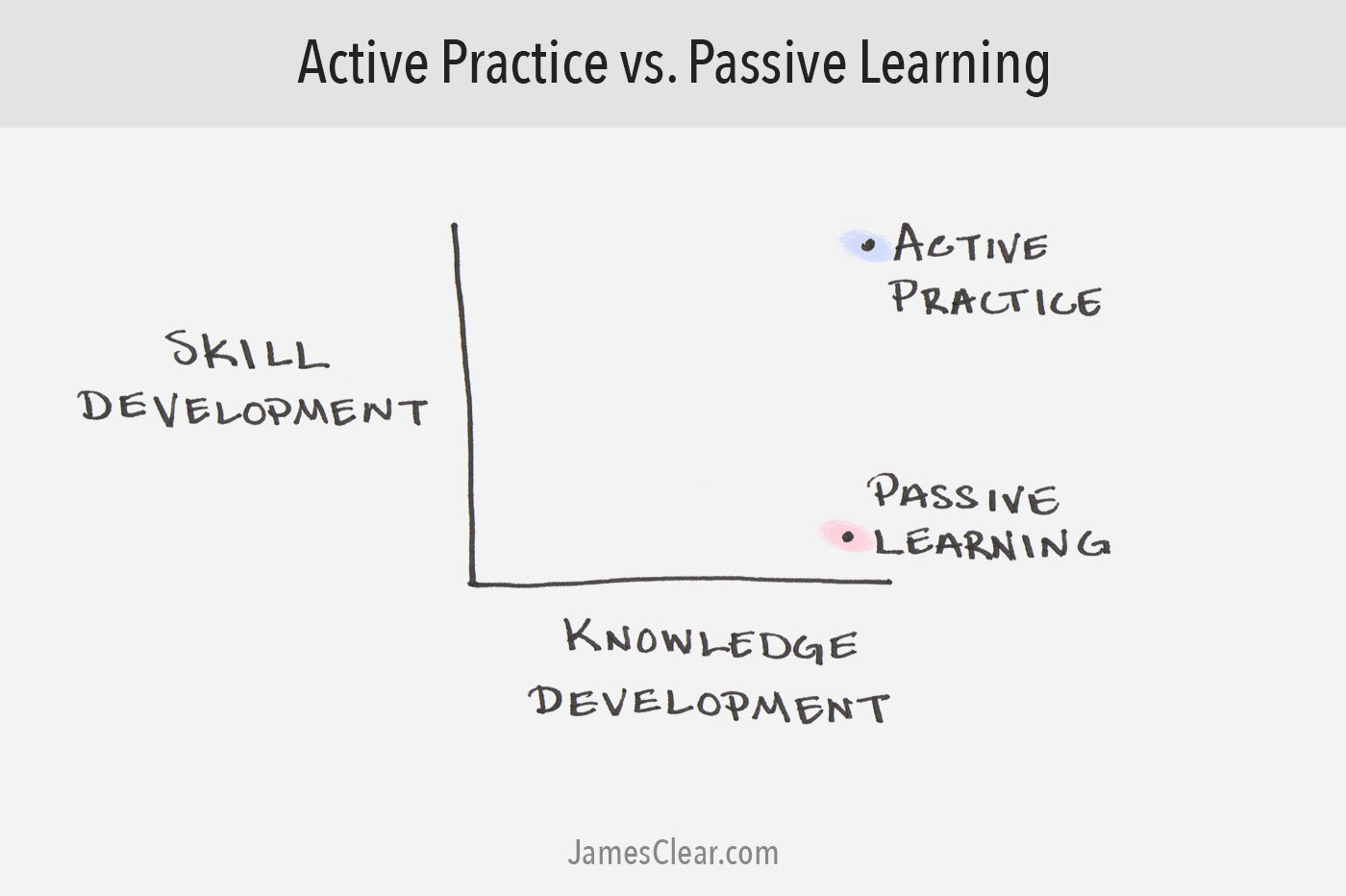 Active Practice vs. Passive Learning