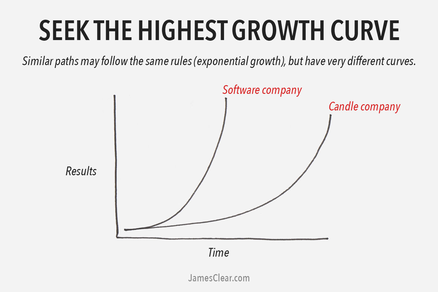 The 2 Types Of Growth Which Growth Curve Are You Following