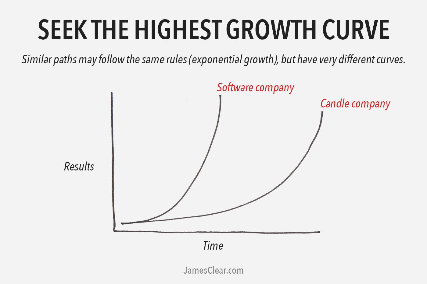 Highest growth curve