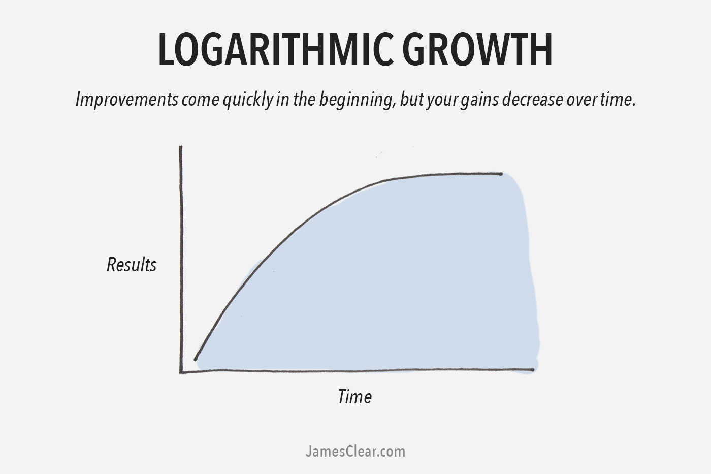 The 2 types of growth which one of these growth curves are you logarithmic growth curve geenschuldenfo Images