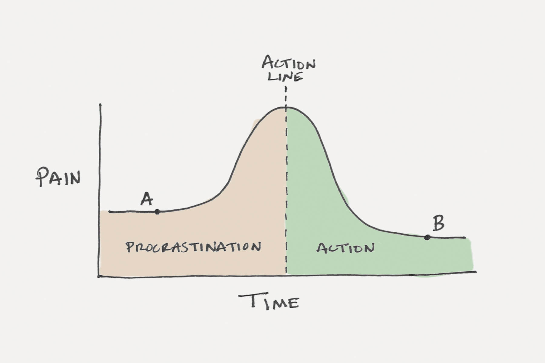 The Procrastination-Action Line
