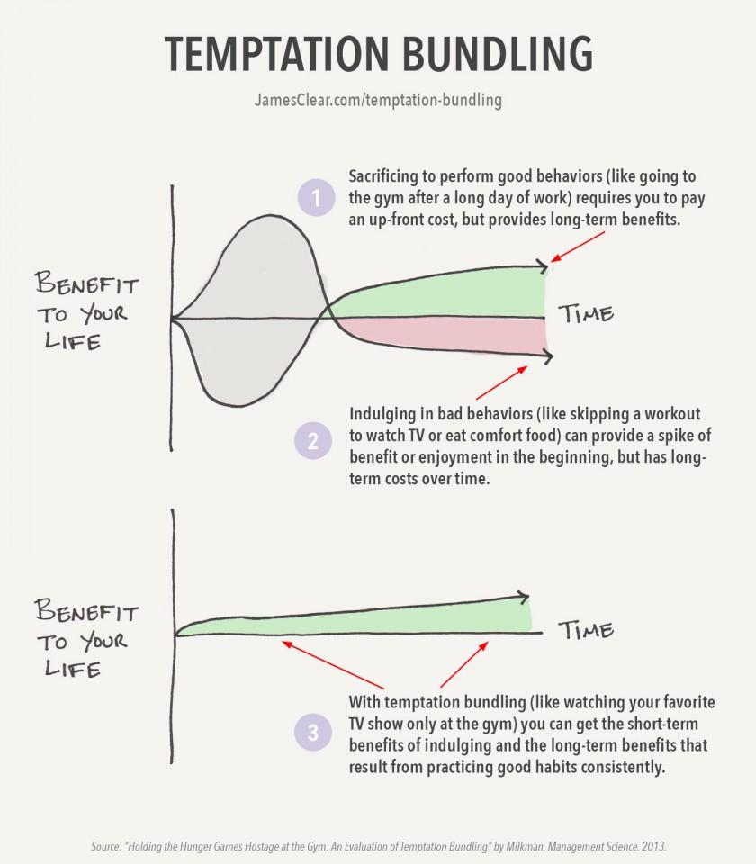 The Temptation Bundling concept by Katy Milkman