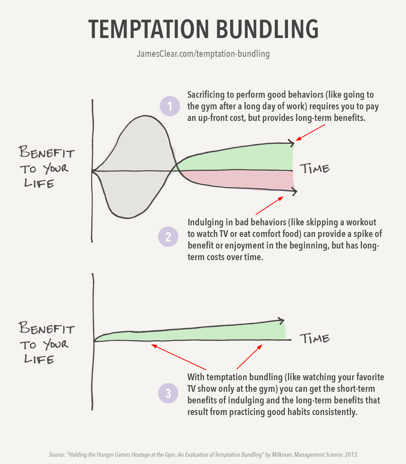 The Temptation Bundling concept by Katy Milkman can help you boost willpower.