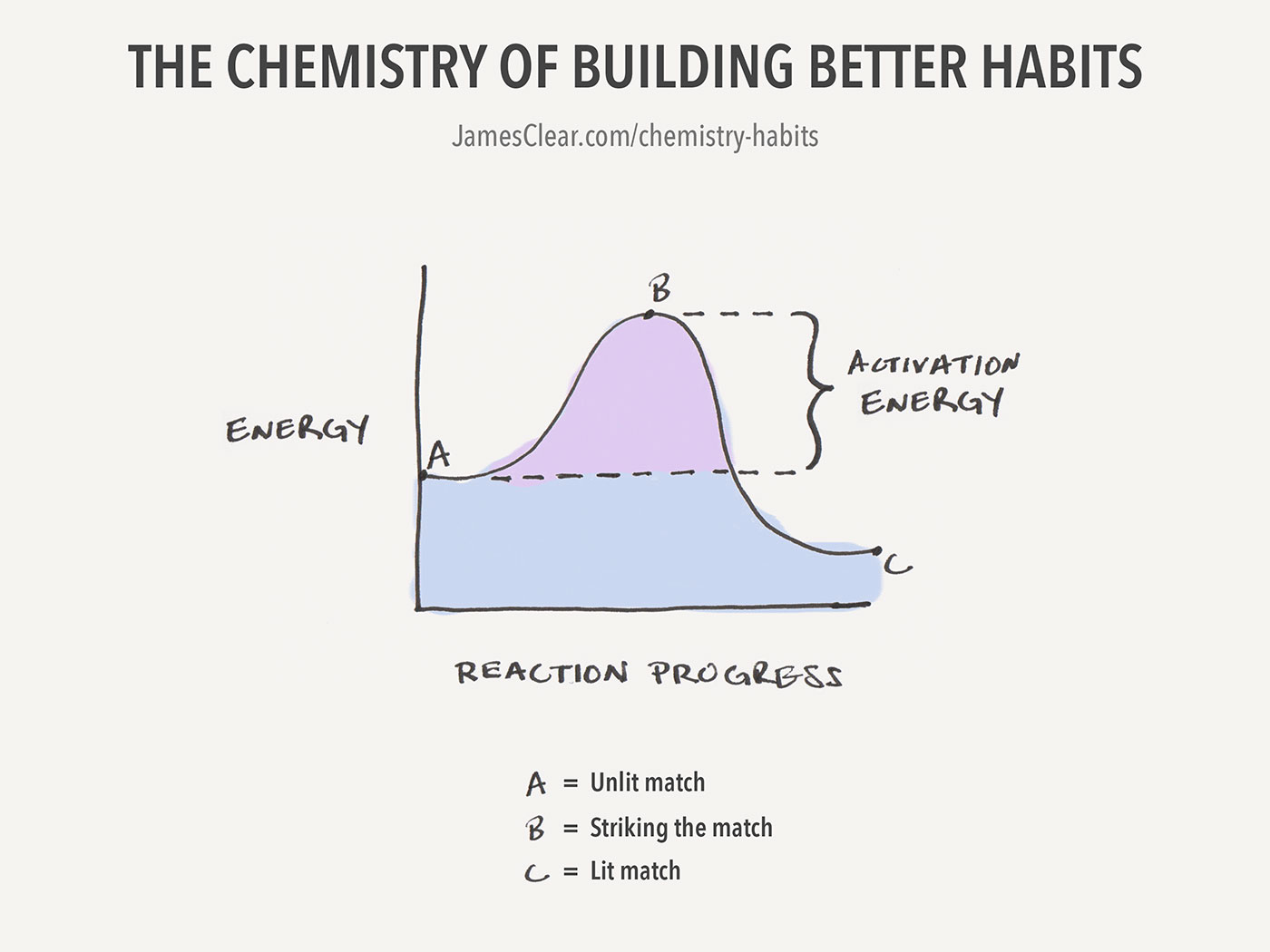 Use Activation Energy to start a simple habit