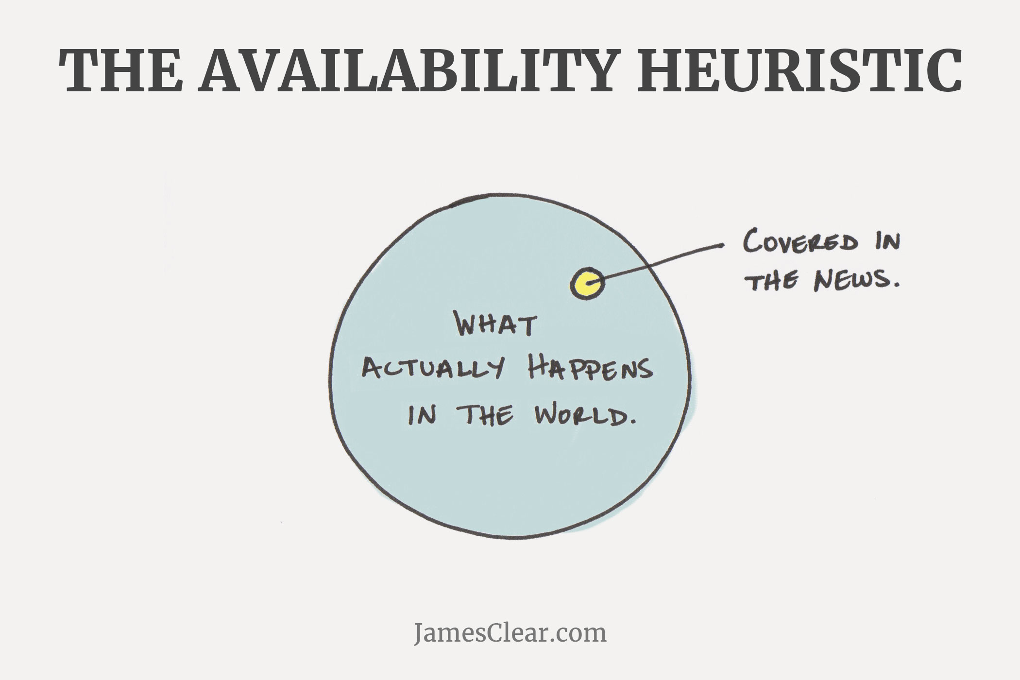availability heuristic (Common Mental Errors)