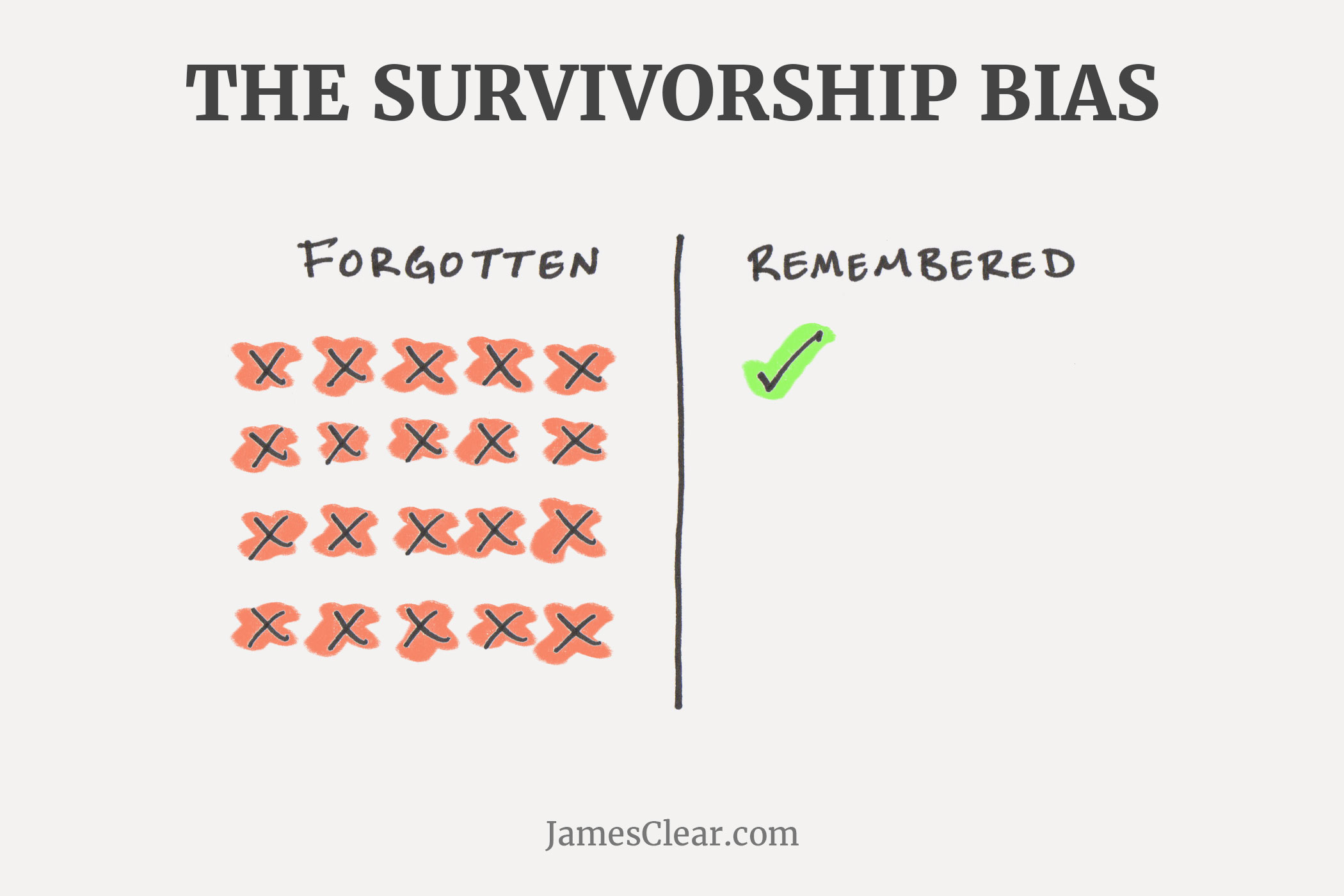 survivorship bias (Common Mental Errors)