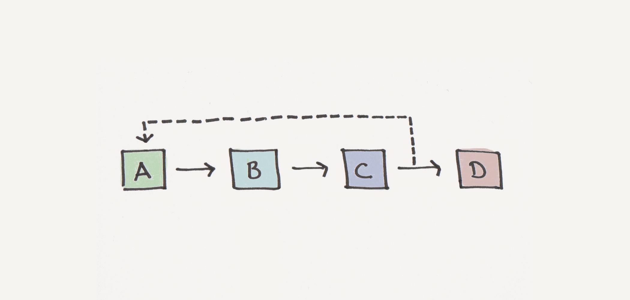 feedback-loop-v2