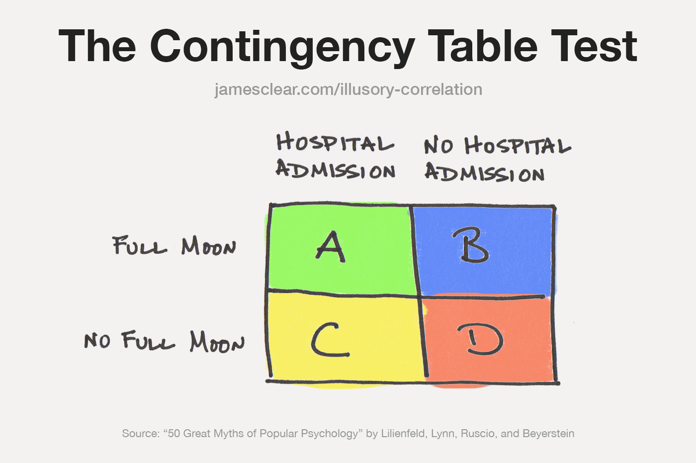 Full Moon Myth contingency table