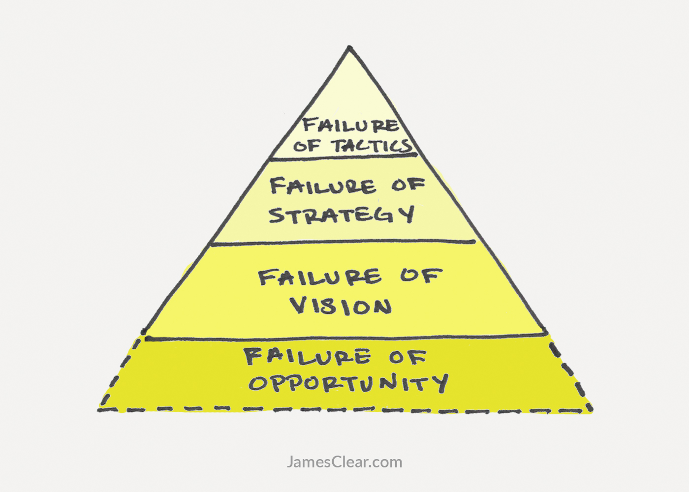 the stages of failure in life and work and how to fix them 4th stage of failure