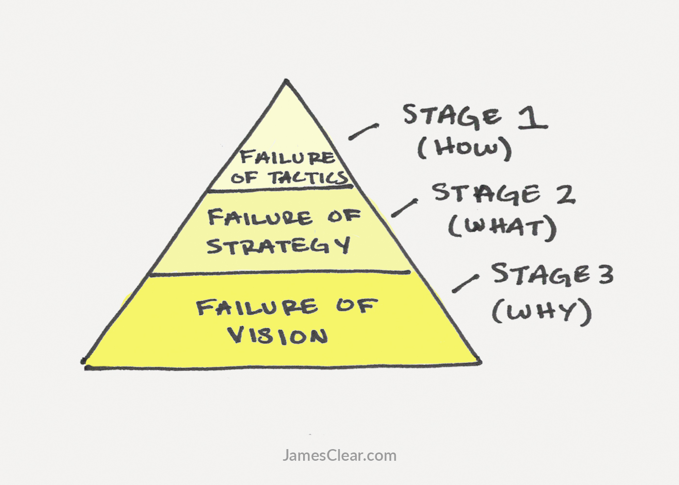 The 3 Stages Of Failure In Life And Work (And How To Fix Them