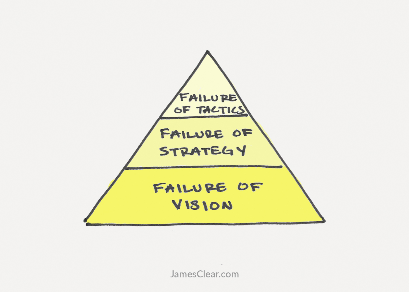 the stages of failure in life and work and how to fix them 3 stages of failure