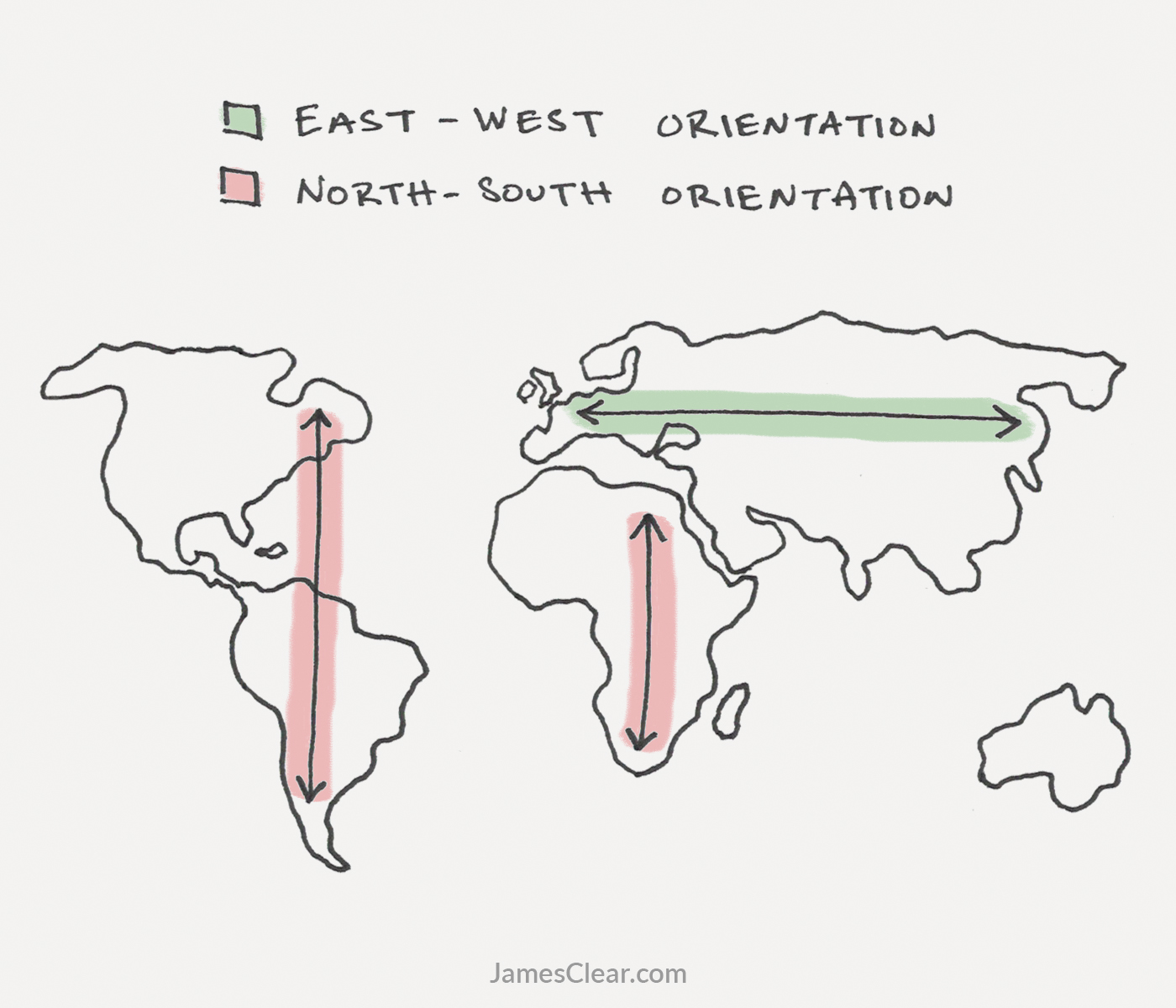 Continent Shape and Orientation. (Power of Environment)