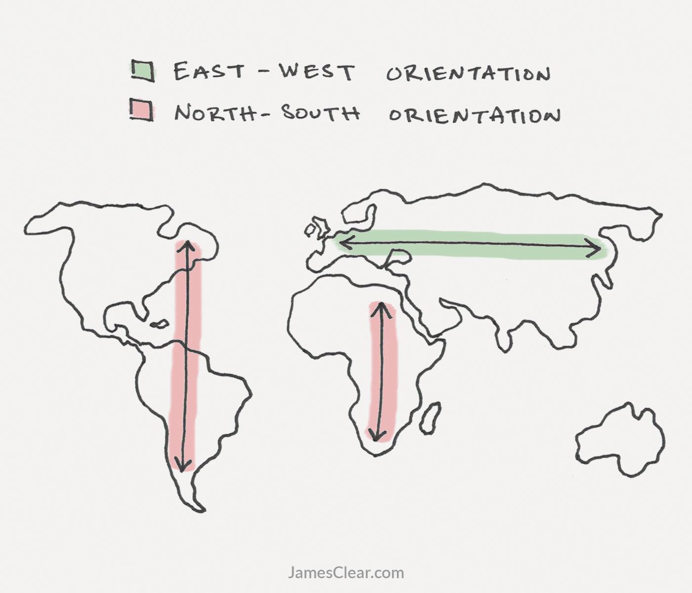 Forma y orientación del continente