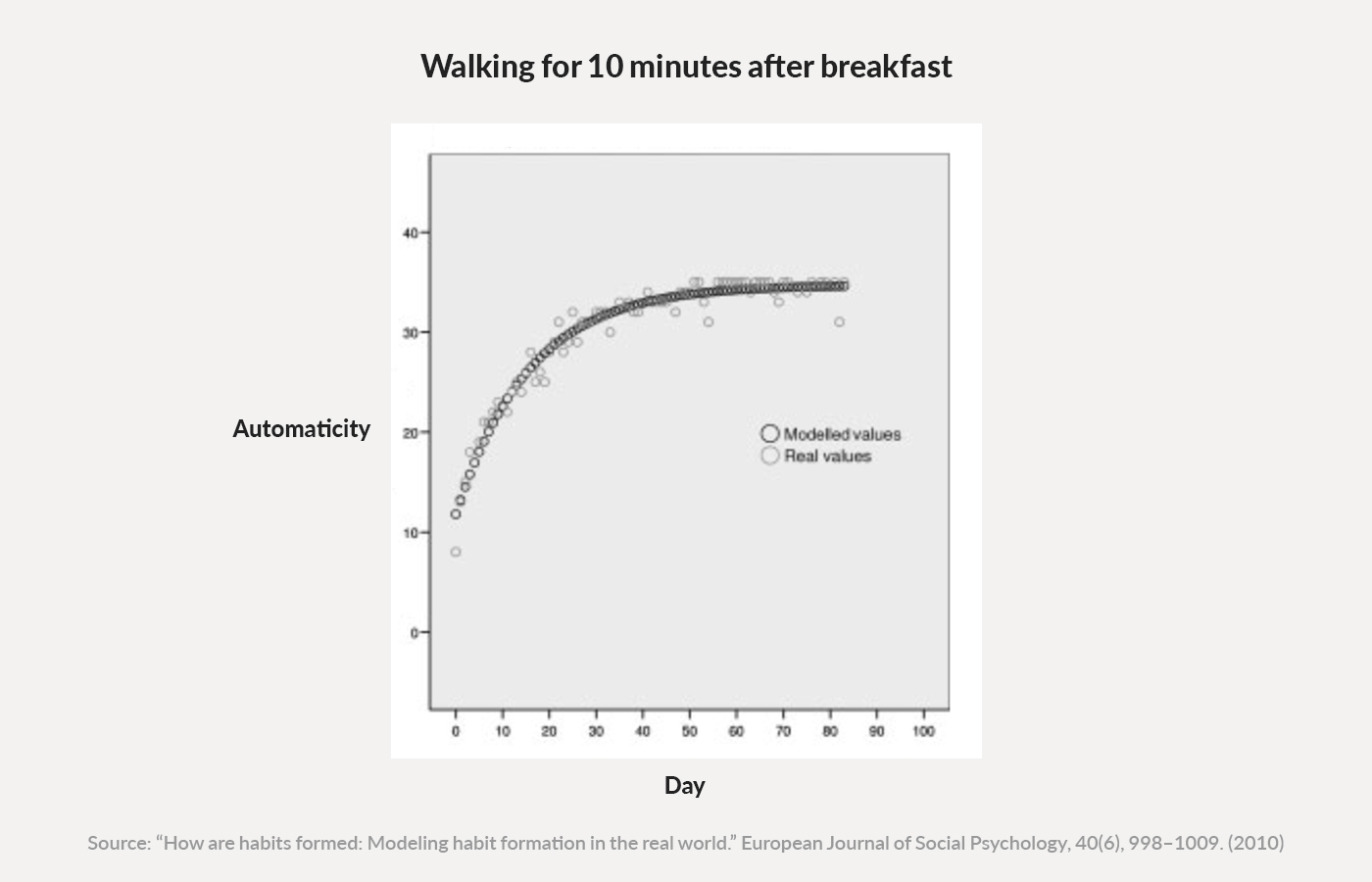 Habit automaticity for walking