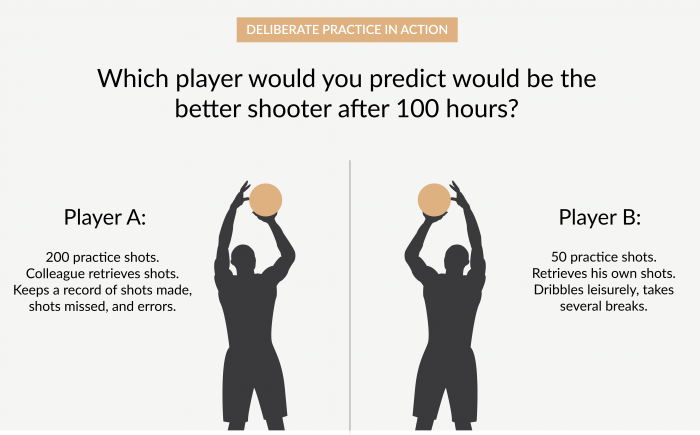 The Beginner's Guide to Deliberate Practice | James Clear