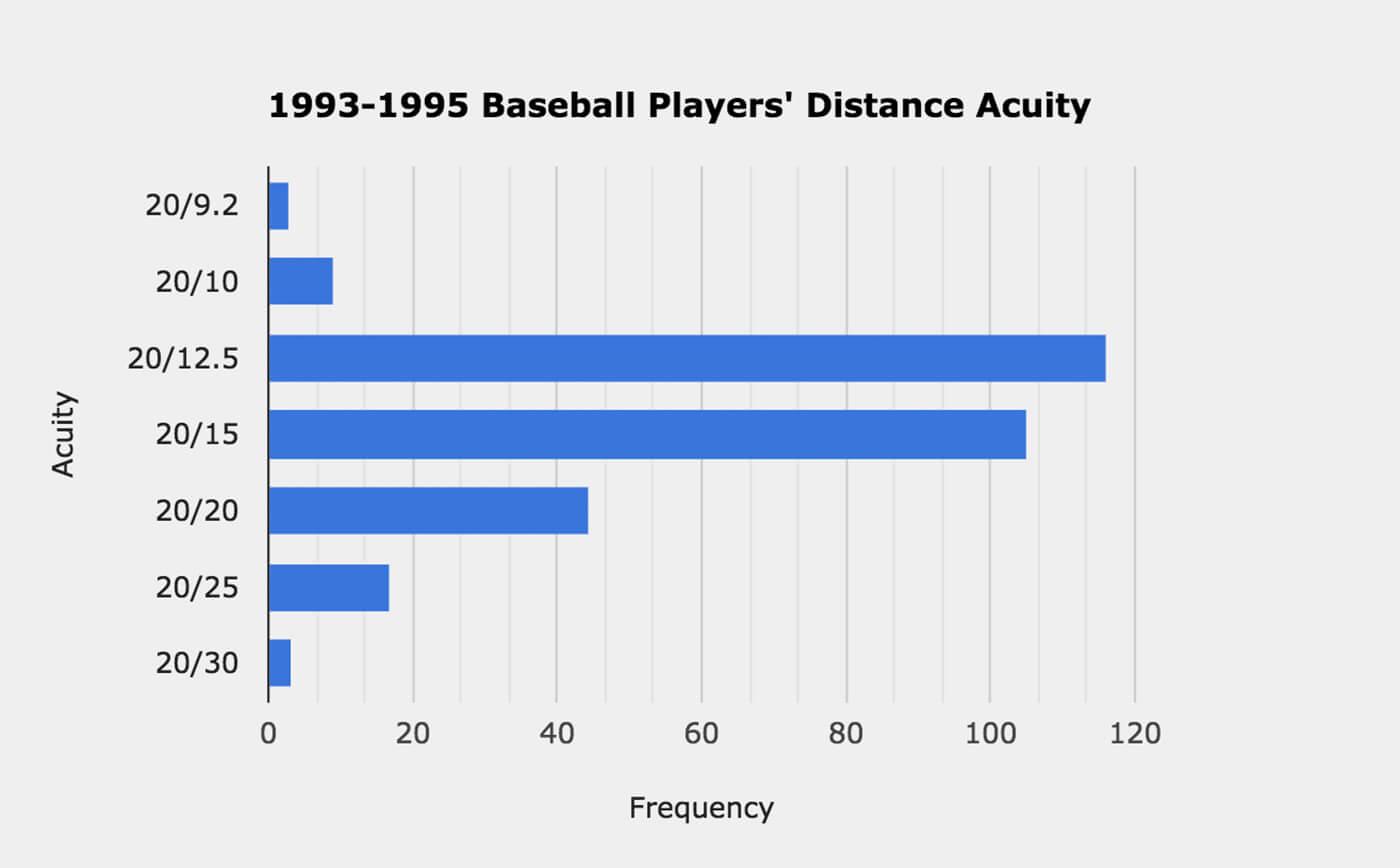 Baseball players eyesight and visual acuity chart.
